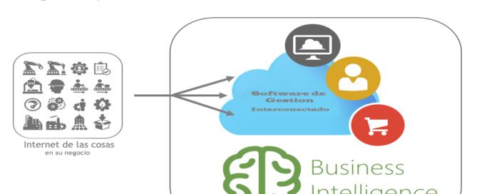 Cómo Internet de las Cosas impacta en los ERP, CRM y la fabricación